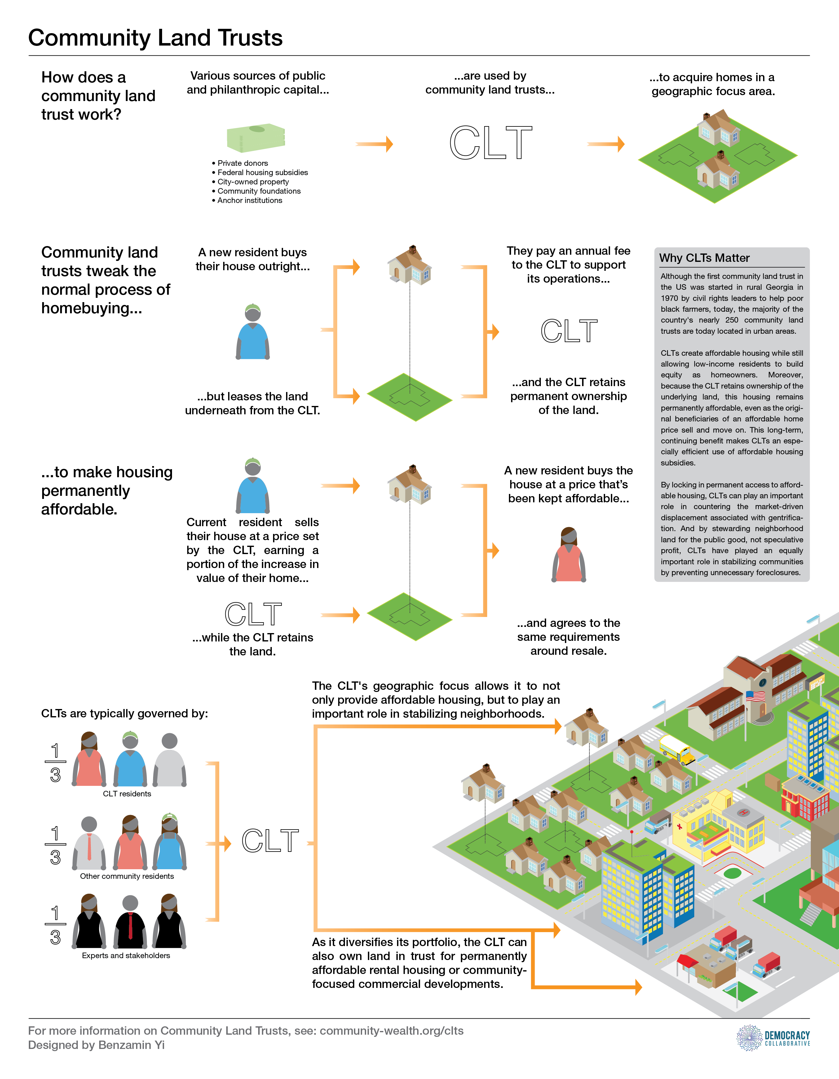 Community Land Trust Infographic.